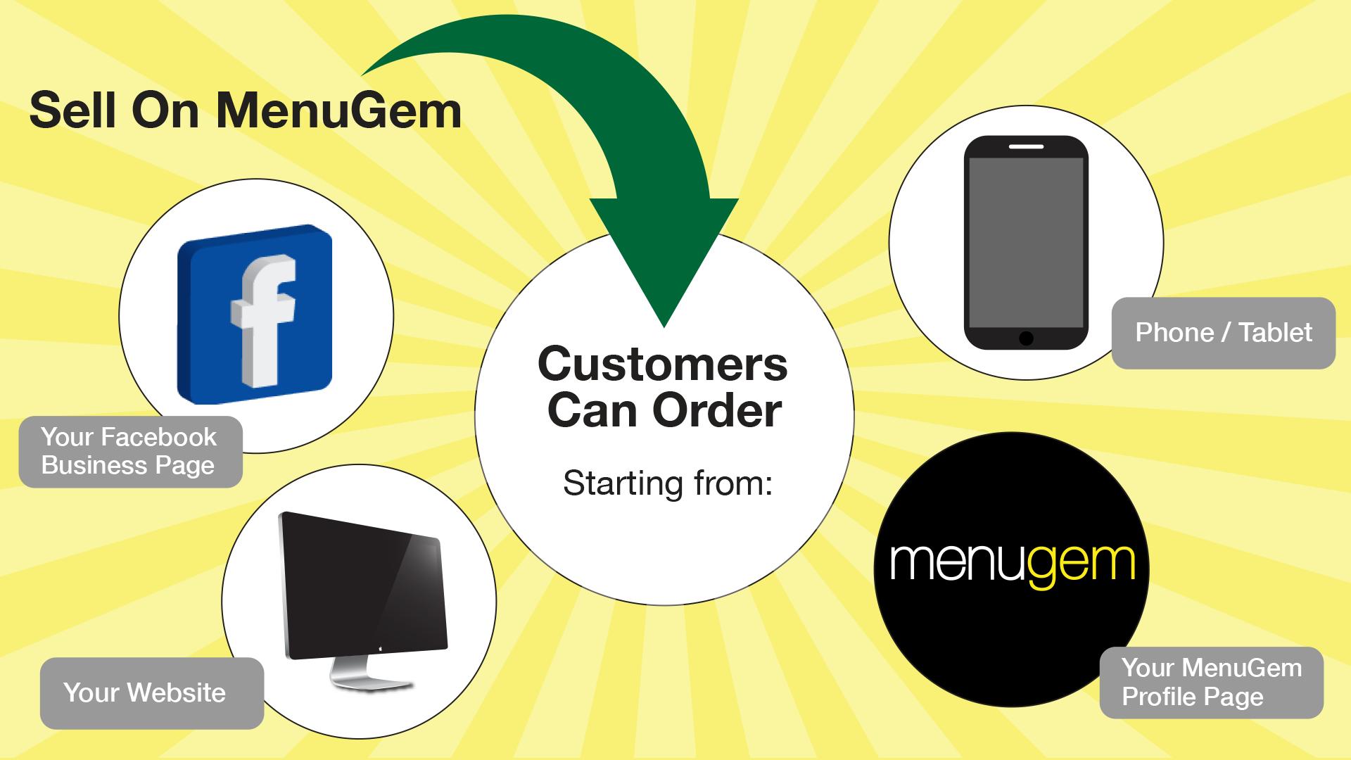 MenuGem® How It Works